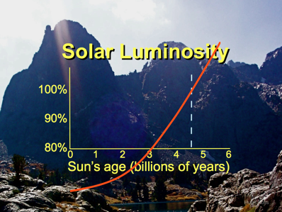 Solar Luminosity