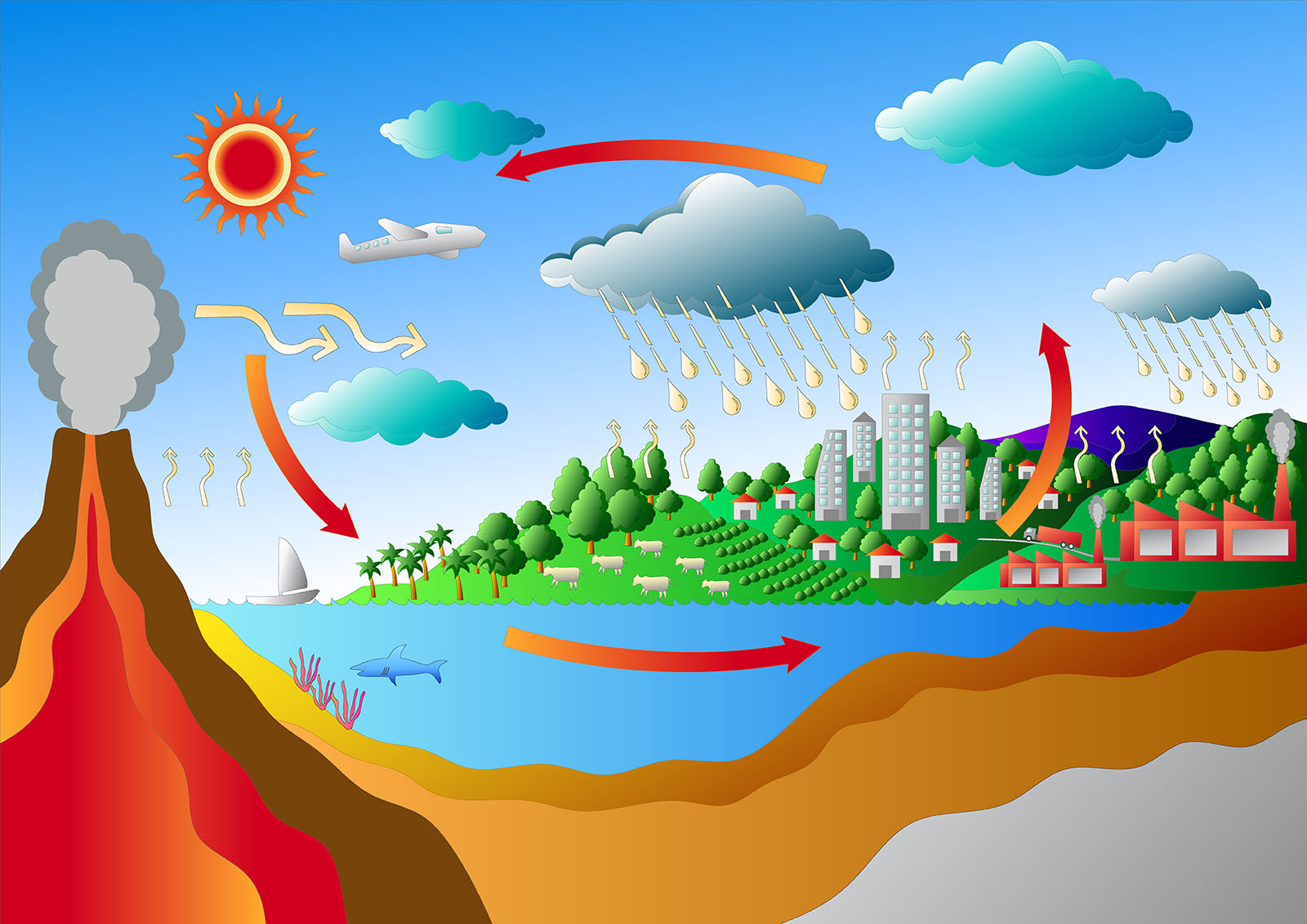 Carbon Cycle Requirements for Advanced Life, Part 1