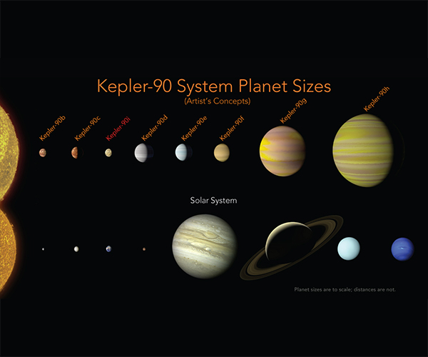 NASA and Google Announce Discovery of Eight-Planet System