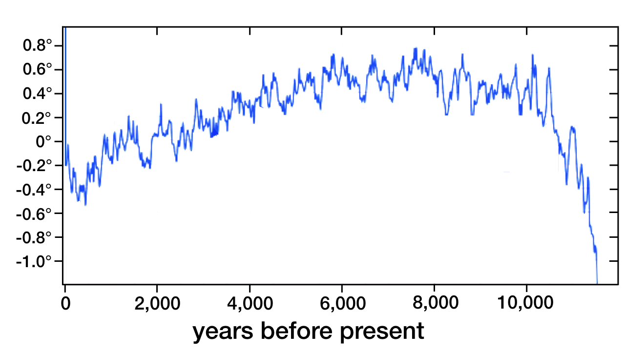 blog__inline--present-climate-epoch-has-been-extremely-stable-3