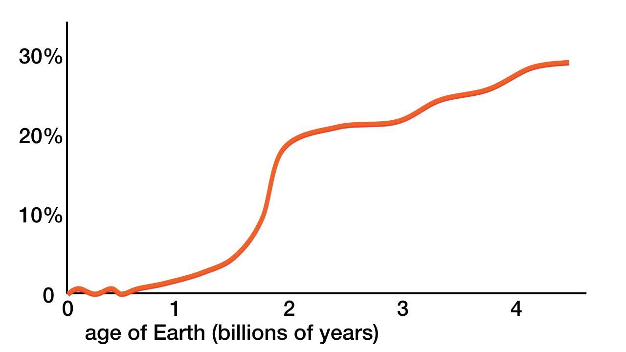 blog__inline--rapid-landmass-emergence-1