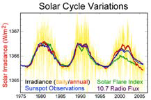 blog__inline—health-impact-of-solar-cycle-indicates-divine-design-1