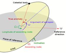 Orbital Inclination