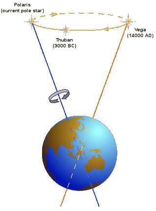 Earth's Rotation Axis