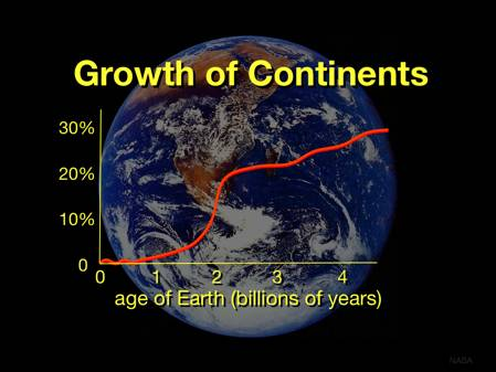 Growth of Continents