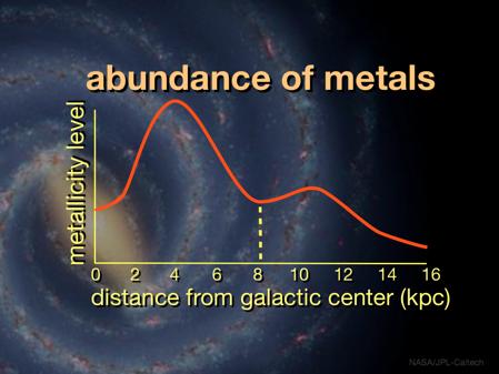 Abundance of Metals